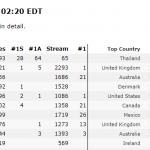【防弾少年団】海外のチャートで1位に→韓国の反応「むしろ国内で過小評価されてる」