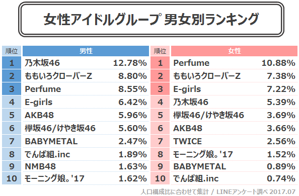 日本のアイドル人気ランキング、k-popグループの順位は?→韓国 ...