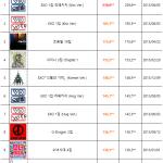 K-POPアイドルのアルバム販売量が毎年どんどん増えている件→韓国の反応「サイン会のせいじゃない?」