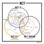 【NCT】ユニットの複雑さがわかる図が話題に→韓国の反応「売れればいいんだよ、売れればね」