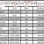 【東方神起】K-popアーティストの収益ランキング上位を占めまくる→韓国の反応「日本で大きい会場を埋められると超稼げるんだね!」